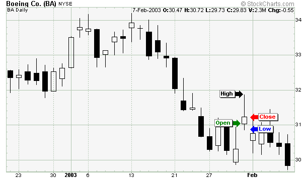 Technical analysis Home Page